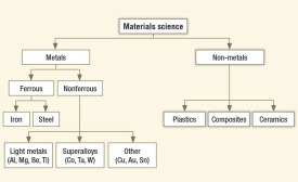 Breakdown of Materials Science Into Metals And Non-Metals