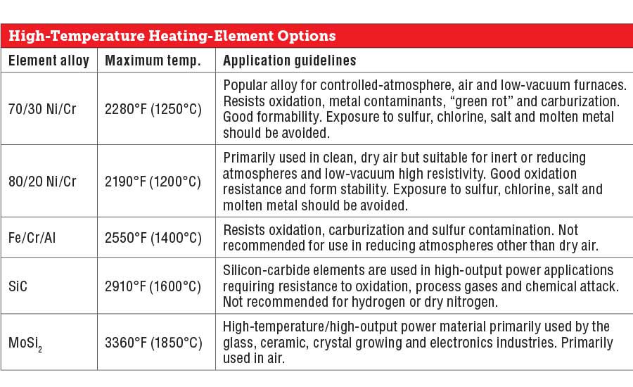 High-Temperature Heating-Element Options