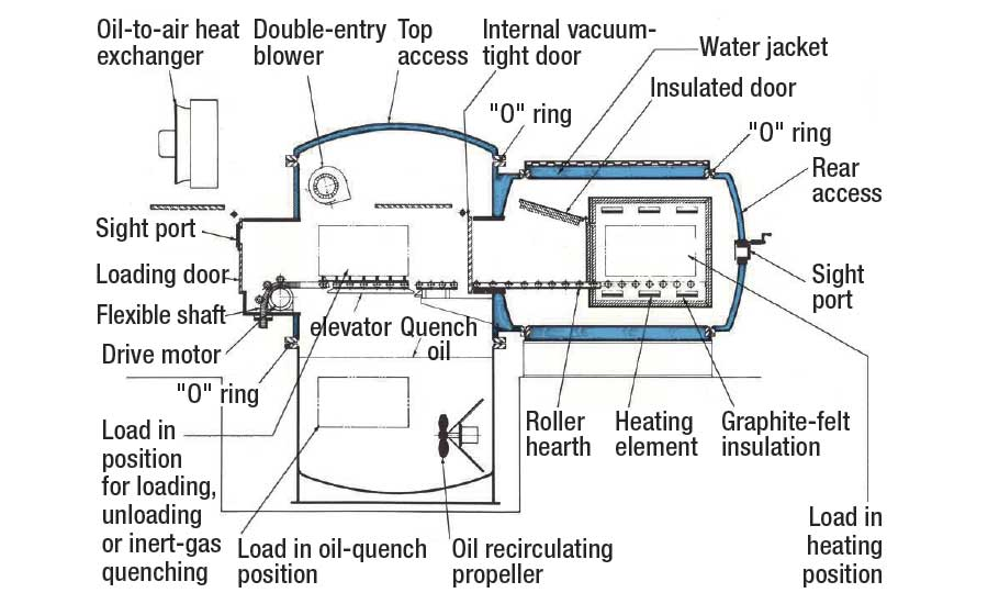 Two-chamber vacuum oil-quench furnace cross-section designs with vacuum internal door