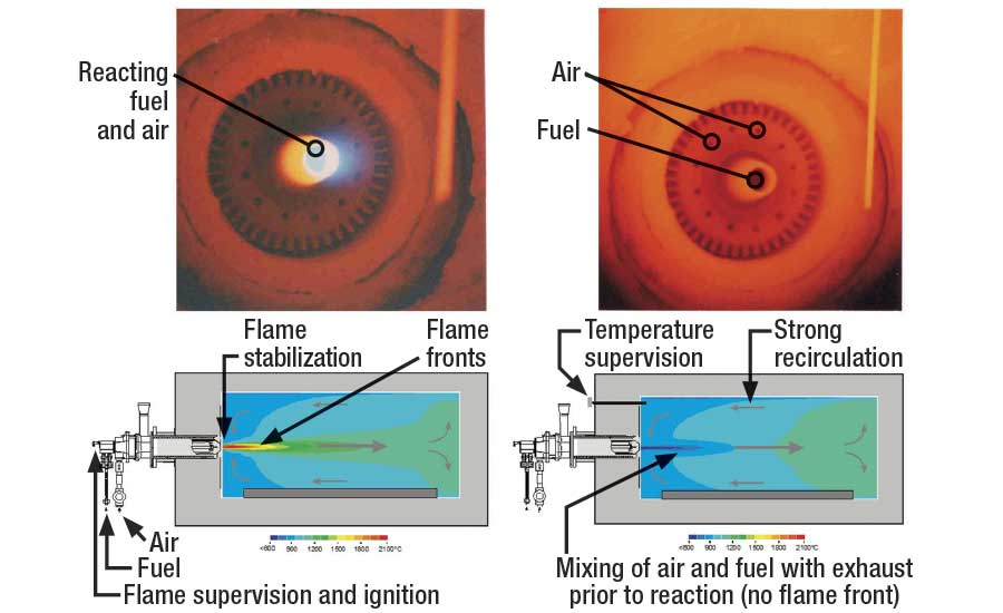 Illustration of FLOX® combustion technology and effect on temperature profile