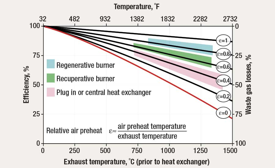 Efficiencies of different types of gas-burner technology