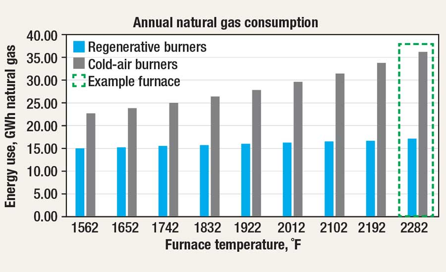 Cold-air burner vs. regenerative burner efficiency annual natural gas consumption