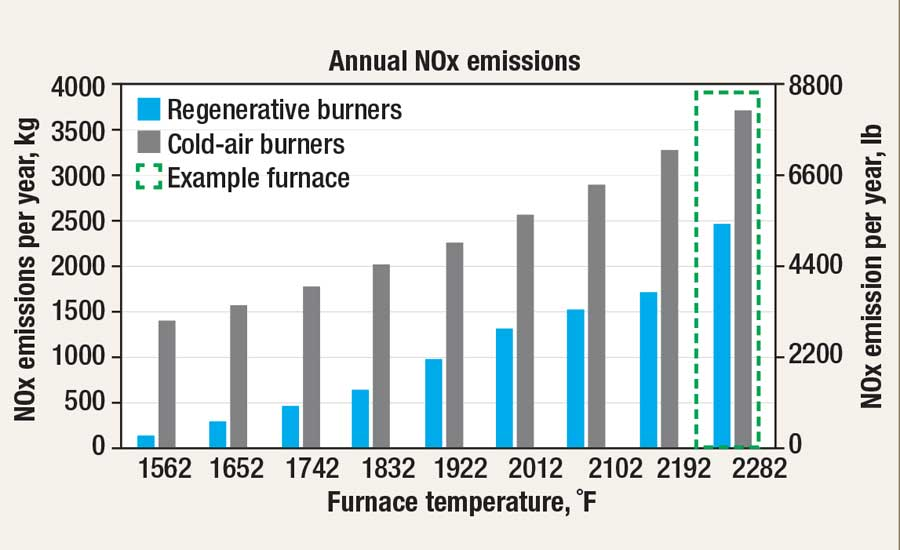 Cold-air burner vs. regenerative burner efficiency annual NOx emissions