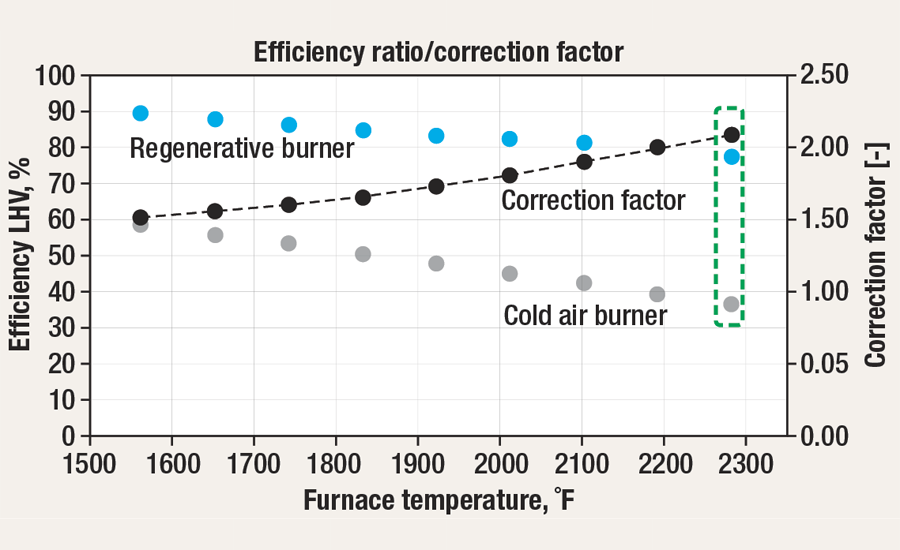 Codl-air burner vs. regenerative burner efficiency ratio/correction factor