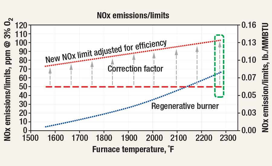 Cold-air burner vs. regenerative burner efficiency NOx emissions/limits