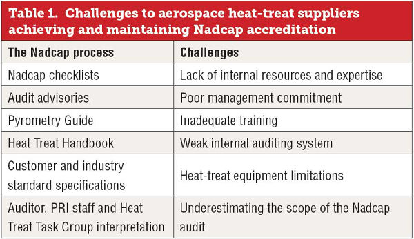 Challenges to aerospace heat-treat suppliers achieving and maintaining Nadcap accreditation