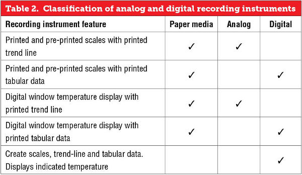 Classification of analog and digital recording instruments
