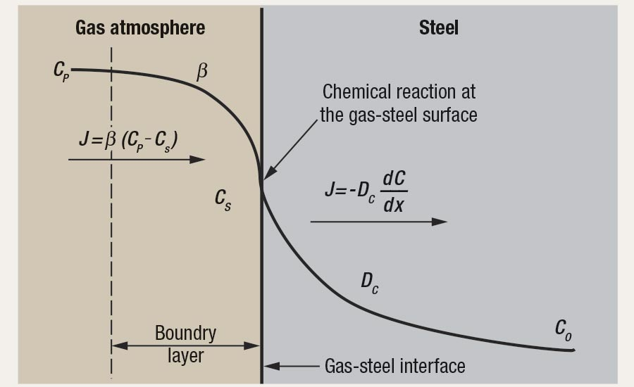 Modeling for the carburizing process