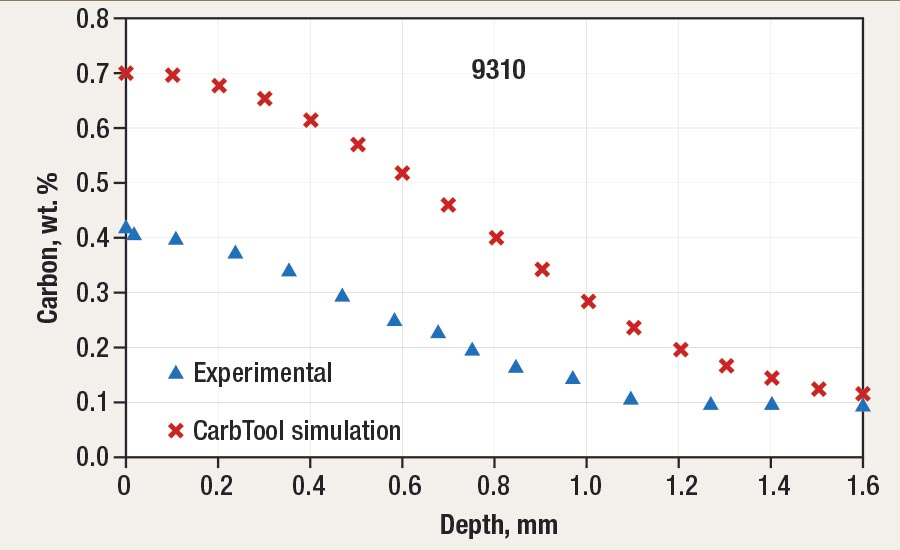 Carbon-concentration profile for 9310 boost-and-diffuse LPC process