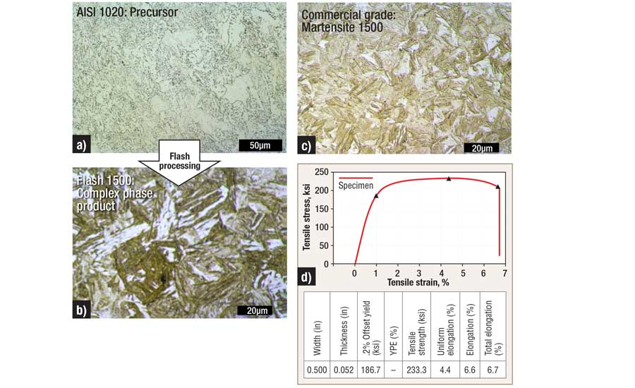 Photomicrographs comparing the microstructure of AISI 1020 before and after Flash processing