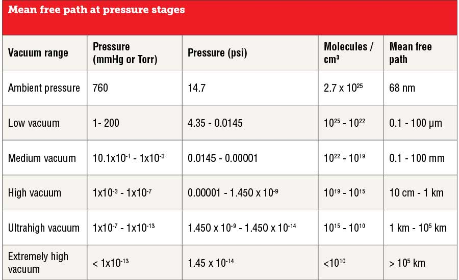 Mean free path at pressure stages