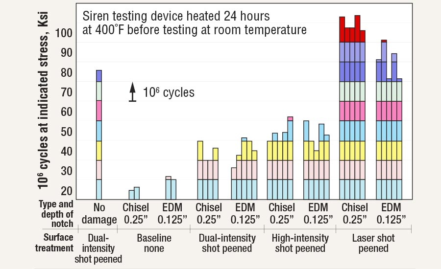 Results of the F101 FOD Experiment