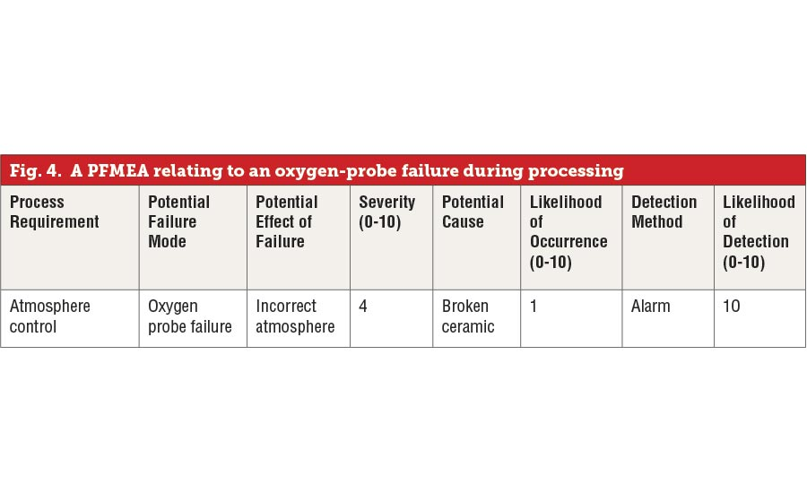 A PFMEA relating to an oxygen-probe failure during processing