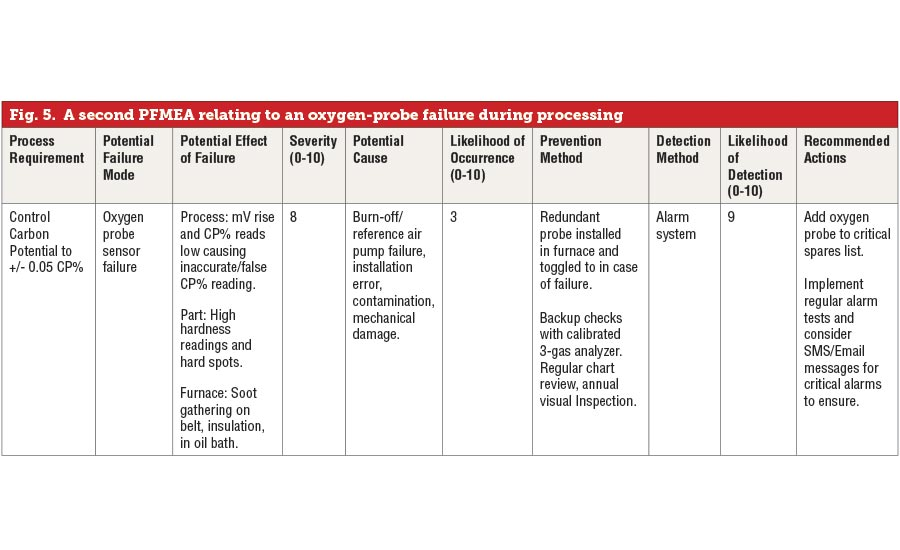 A second PFMEA relating to an oxygen-probe failure during processing