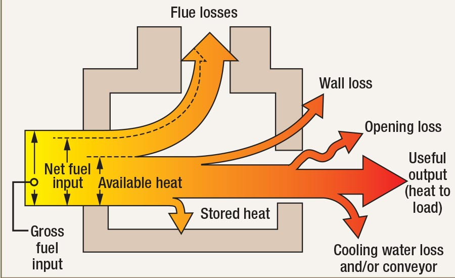 Sankey Diagram of Typical Furnace Heat Losses