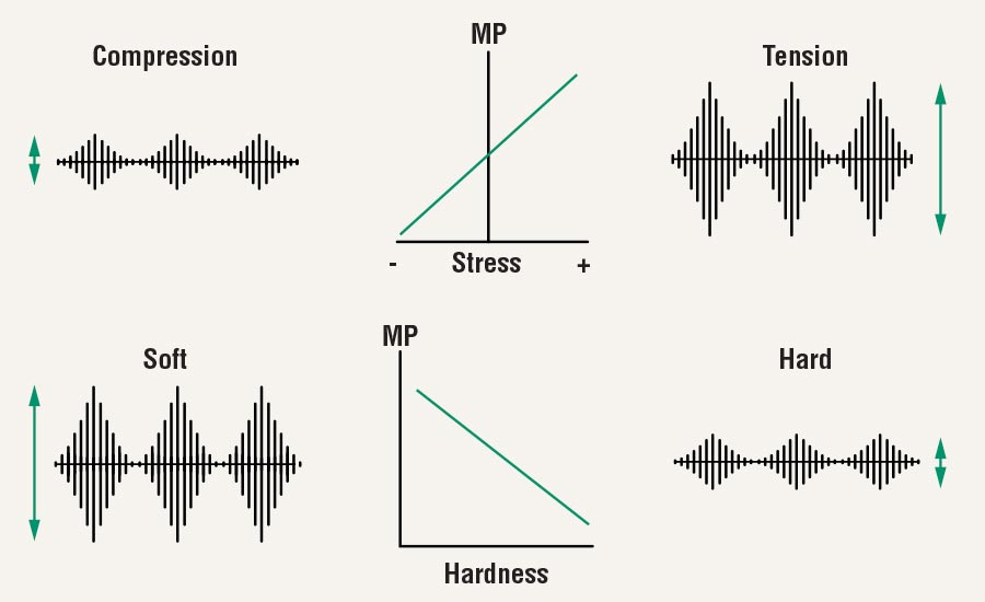 Relationships between Barkhausen RMS (MP), stress and hardness