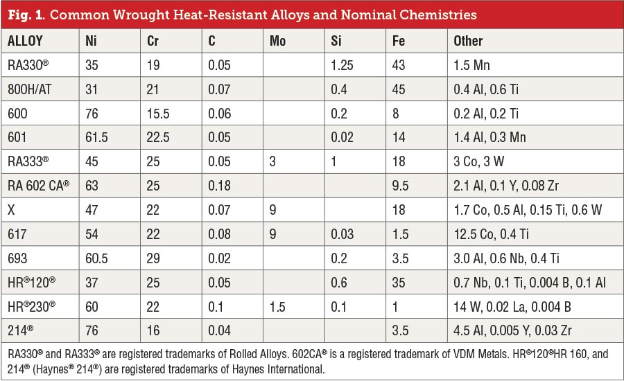 Common Wrought Heat-Resistant Alloys and Nominal Chemistries