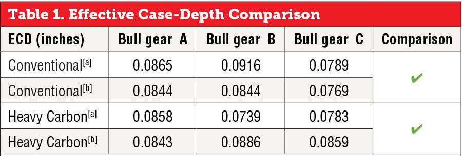 Effective Case-Depth Comparison