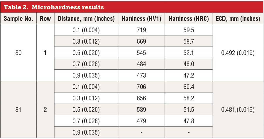 Microhardness Results