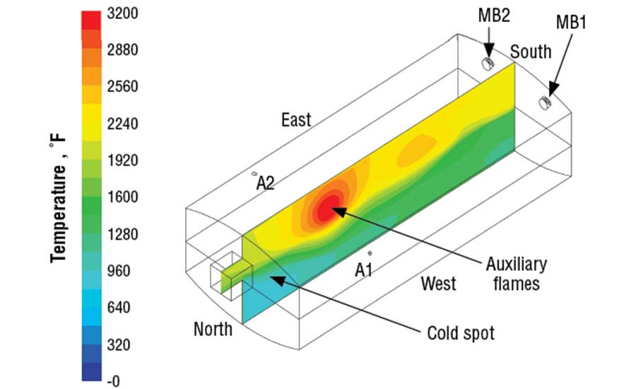 CFD Calculation of Flue-gas Temperatures