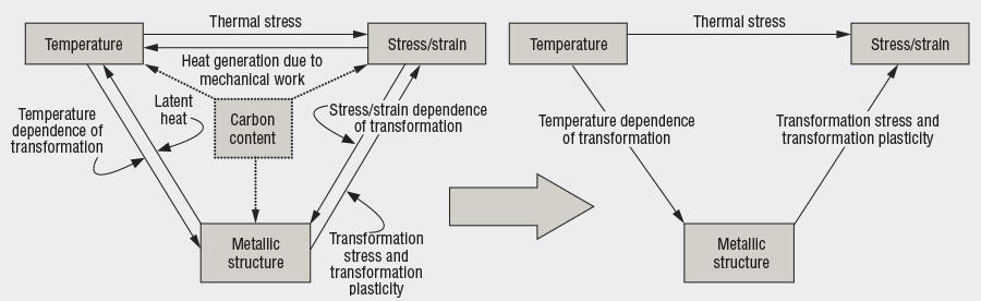 Simplification of the Heat-Treatment Paradigm
