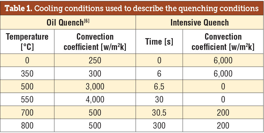Cooling Conditions Used to Describe the Quenching Conditions