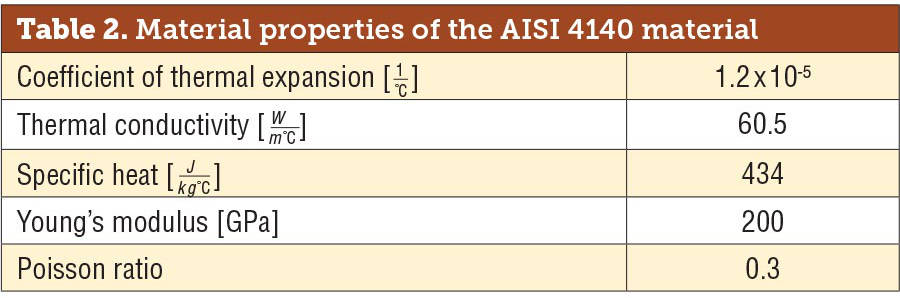 Material Properties of the AISI 4140 Material