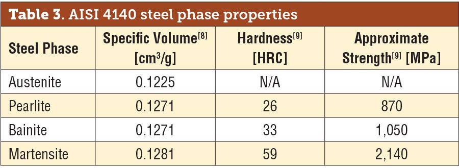 AISI 4140 Steel Phase Properties