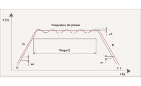 Gráfico esquemático de um ciclo térmico típico de tratamento térmico de alívio de tensões