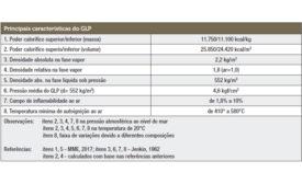 Valores médios das principais características do GLP