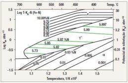 Fig. 1. Diagrama de Lehrer modificado (L. Maldinskl)