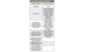 Uma Cartilha em Termodinâmica e Cinética table 1