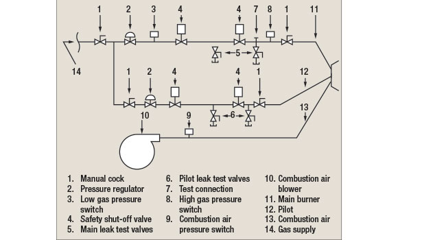 IH0115 10 Basics of Combustion Safeguards fig3