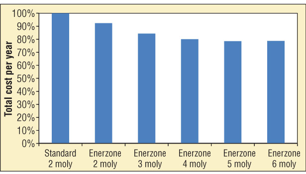 Energy, Cost Savings of All-Metal  Hot Zones