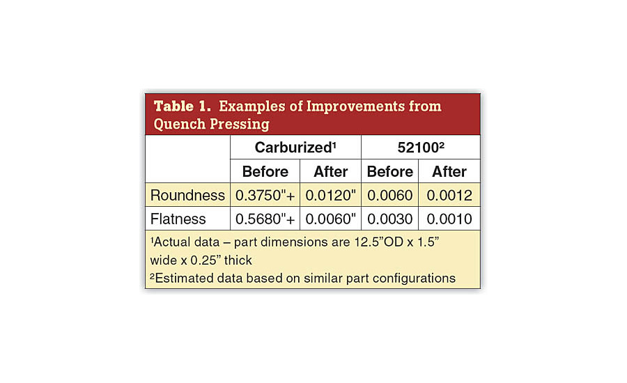 Examples of Improvements from Quench Pressing