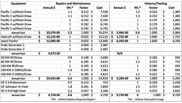 Calculation of Heat-Treating Costs | 2014-03-04 | Industrial Heating