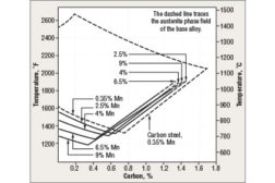 Effect of manganese and carbon on the austenite phase field as a function of temperature