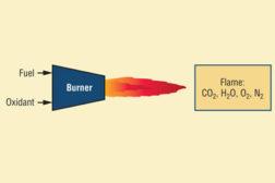 Adiabatic Flame Temperature