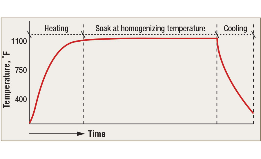 Heat-treatment stages of the homogenization process