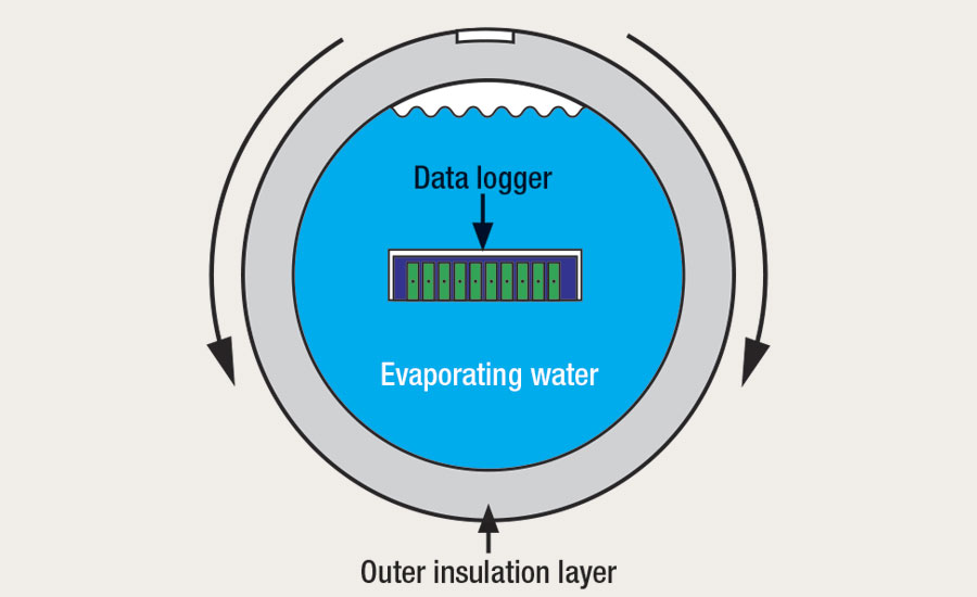When fixed to the test log, the thermal barrier and data logger must rotate with the product