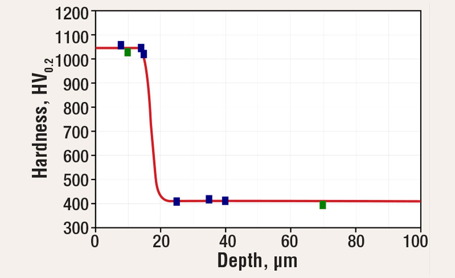 Hardness distribution in the chromium-plated G25HP cast iron