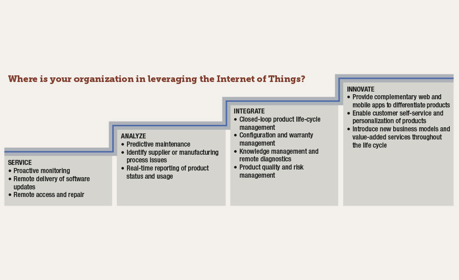 Progression of equipment as it becomes increasingly integrated with the Internet of Things