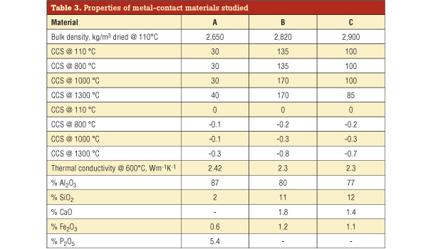 table metal contact materials