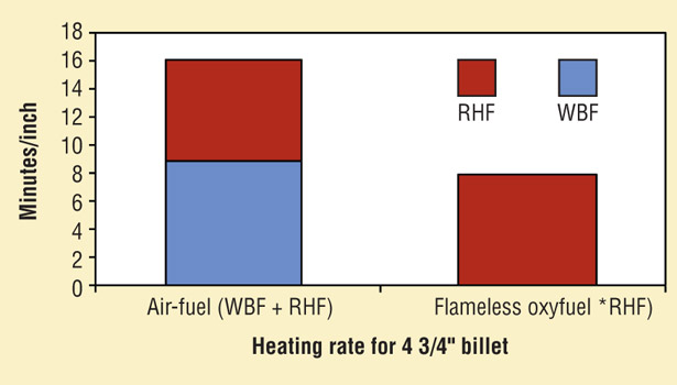 graph billet heating rate
