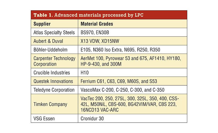 Advanced materials processed by LPC