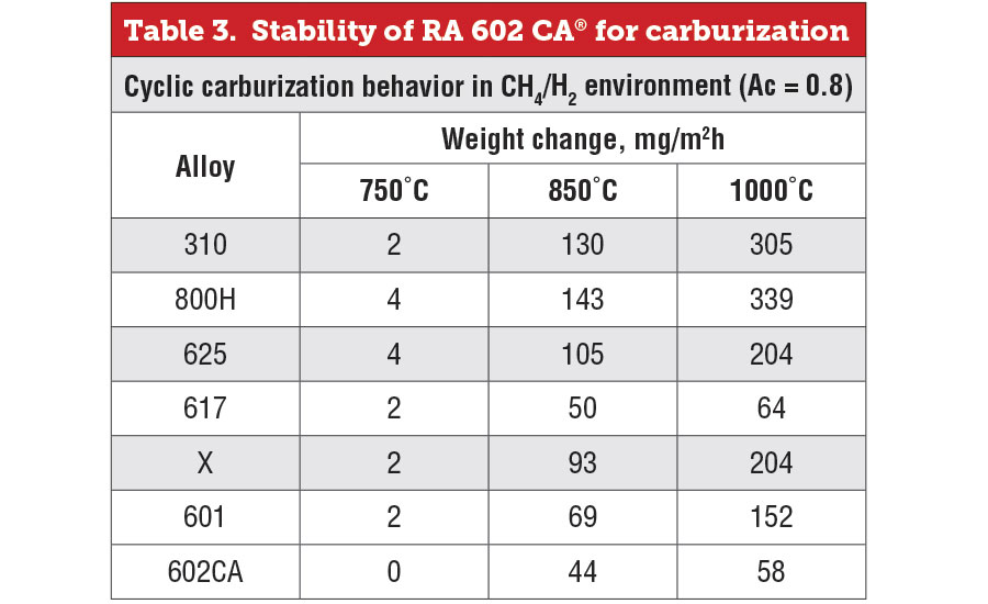 Stability of RA 602 CA® for carburization