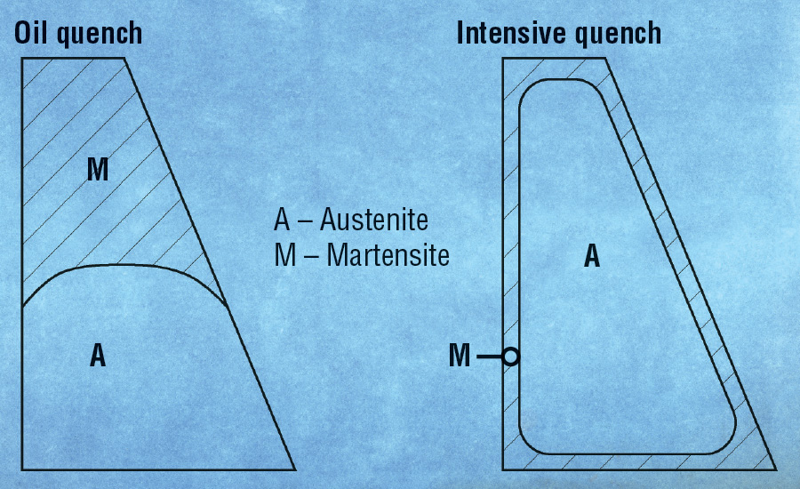 Difference Between Quenching Characteristics of Oil and Intensive Quenches